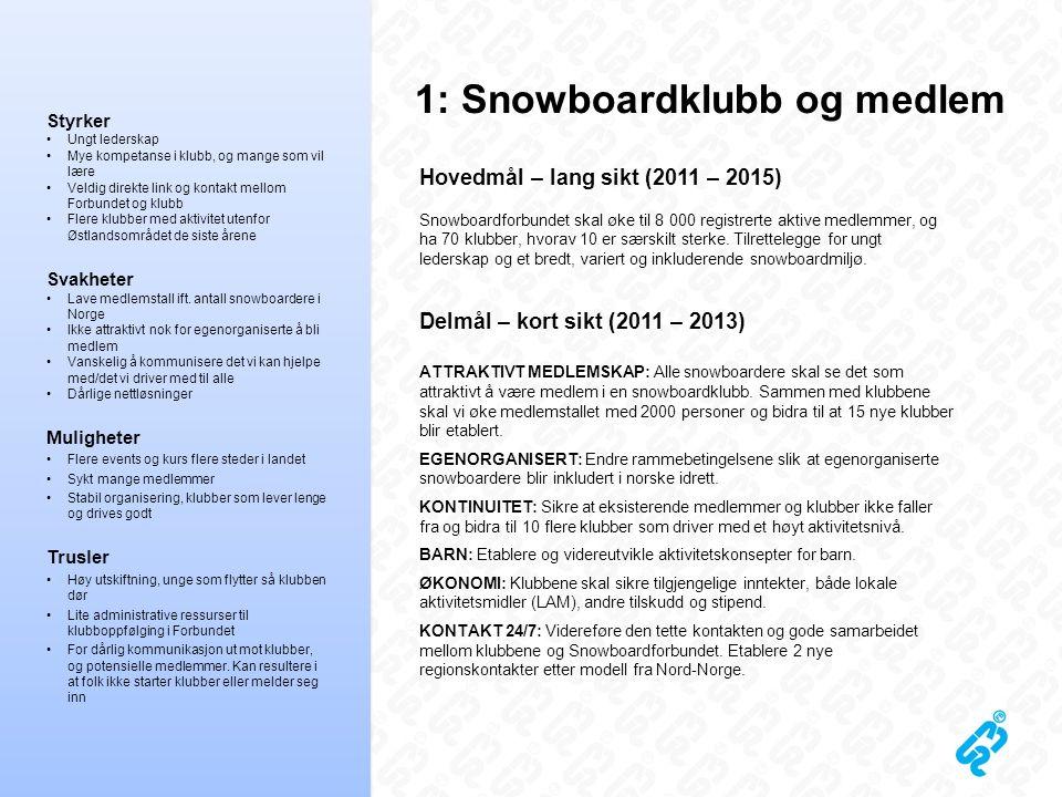 1: Snowboardklubb og medlem Hovedmål – lang sikt (2011 – 2015) Snowboardforbundet skal øke til 8 000 registrerte aktive medlemmer, og ha 70 klubber, h