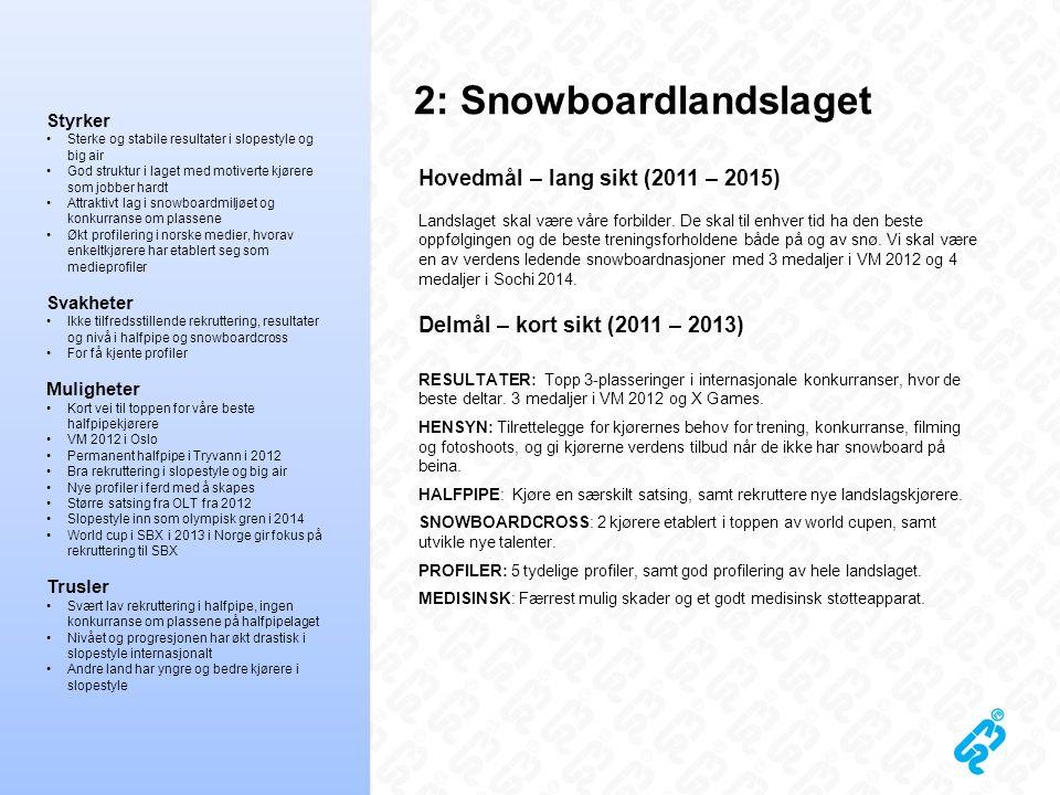 2: Snowboardlandslaget Styrker •Sterke og stabile resultater i slopestyle og big air •God struktur i laget med motiverte kjørere som jobber hardt •Att