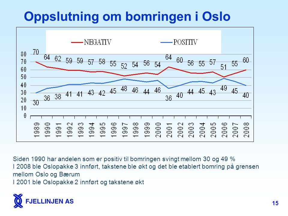 15 Oppslutning om bomringen i Oslo Siden 1990 har andelen som er positiv til bomringen svingt mellom 30 og 49 % I 2008 ble Oslopakke 3 innført, takste