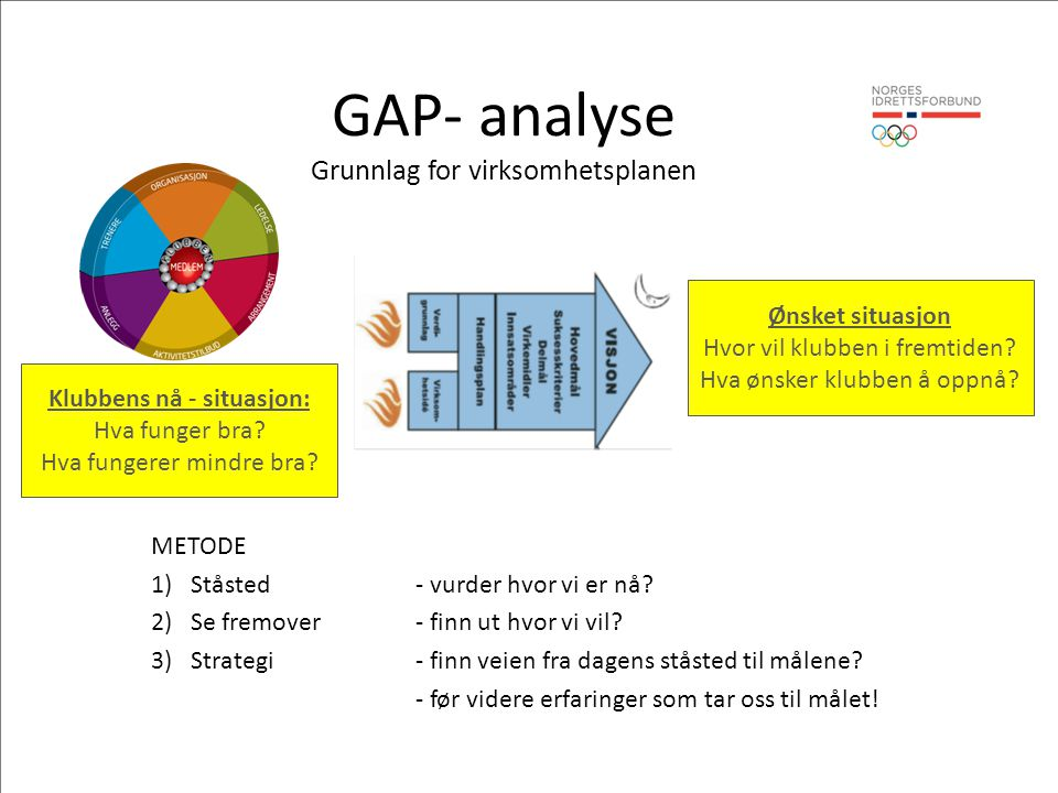 GAP- analyse Grunnlag for virksomhetsplanen METODE 1)Ståsted - vurder hvor vi er nå.