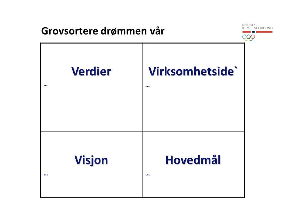 Verdier…Virksomhetside`… Visjon…Hovedmål… Grovsortere drømmen vår
