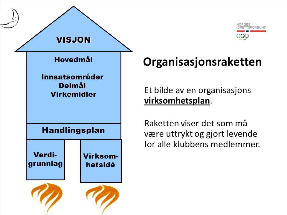 Hovedmål Innsatsområder Delmål Virkemidler Handlingsplan Verdi- grunnlag Virksom- hetsidé VISJON Organisasjonsraketten Et bilde av en organisasjons virksomhetsplan.