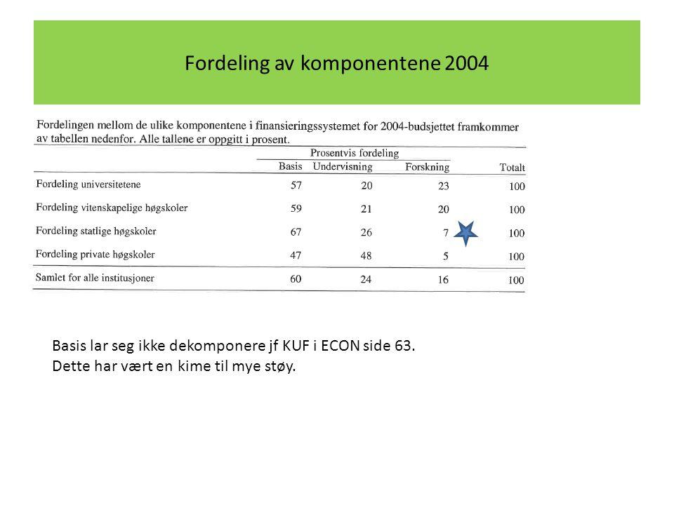 Fordeling av komponentene 2004 Basis lar seg ikke dekomponere jf KUF i ECON side 63. Dette har vært en kime til mye støy.