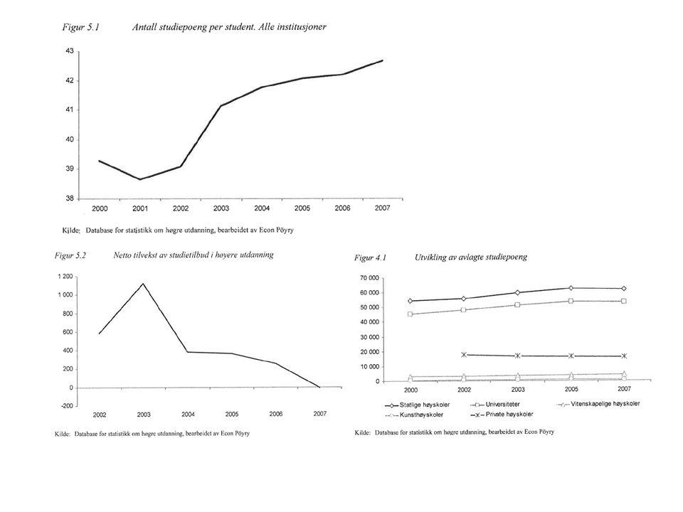 Forskningskomponenten • Resultatbasert del (RBO) 6-7% • Strategisk del ( utstyr, stipendiatstillinger )8%