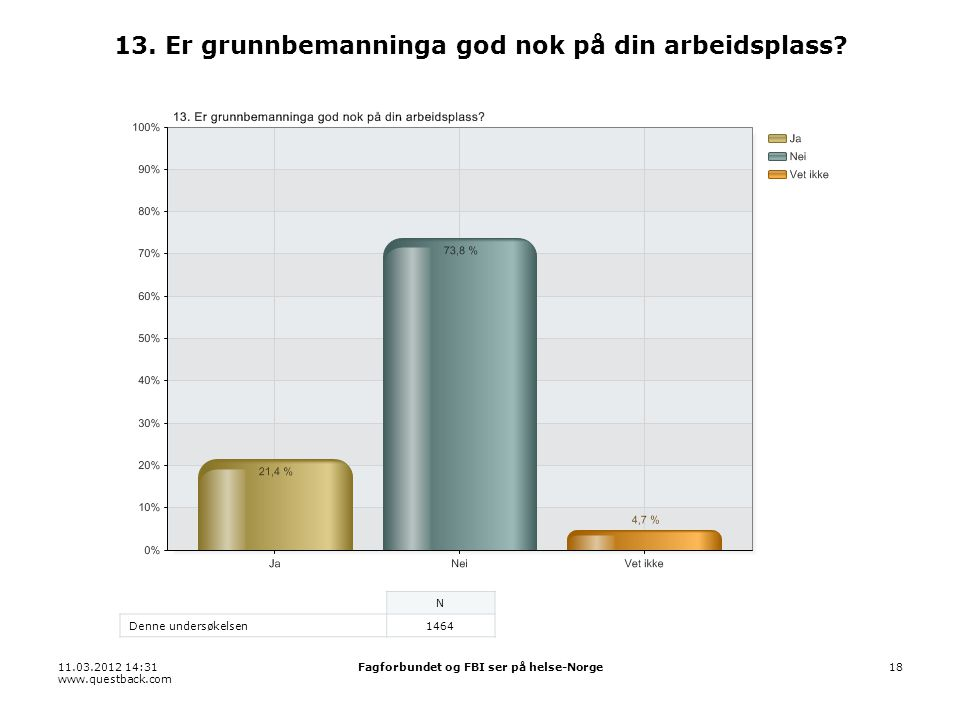 11.03.2012 14:31 www.questback.com Fagforbundet og FBI ser på helse-Norge18 13. Er grunnbemanninga god nok på din arbeidsplass? N Denne undersøkelsen1