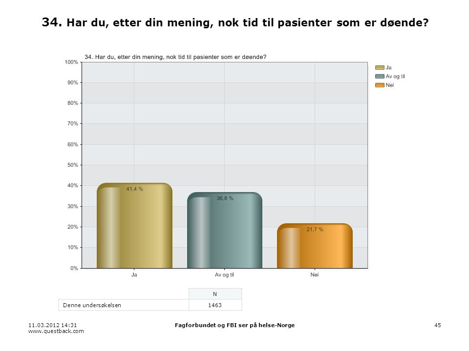 11.03.2012 14:31 www.questback.com Fagforbundet og FBI ser på helse-Norge45 34. Har du, etter din mening, nok tid til pasienter som er døende? N Denne