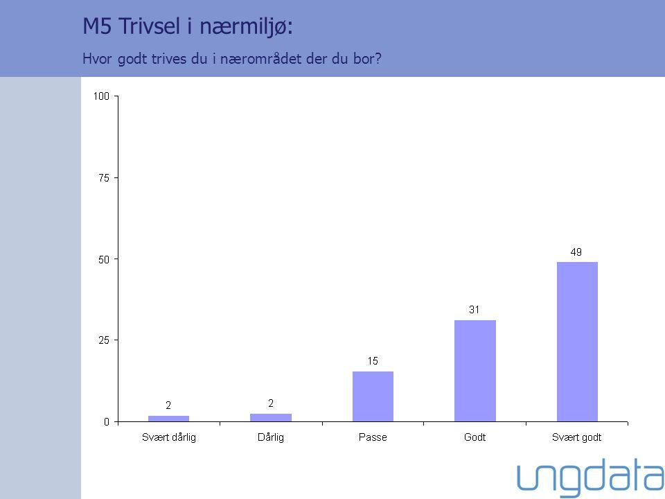 M5 Trivsel i nærmiljø: Hvor godt trives du i nærområdet der du bor?