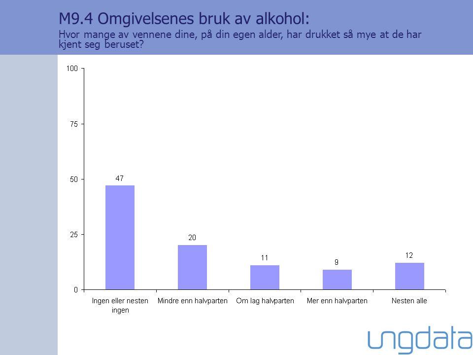 M9.4 Omgivelsenes bruk av alkohol: Hvor mange av vennene dine, på din egen alder, har drukket så mye at de har kjent seg beruset?