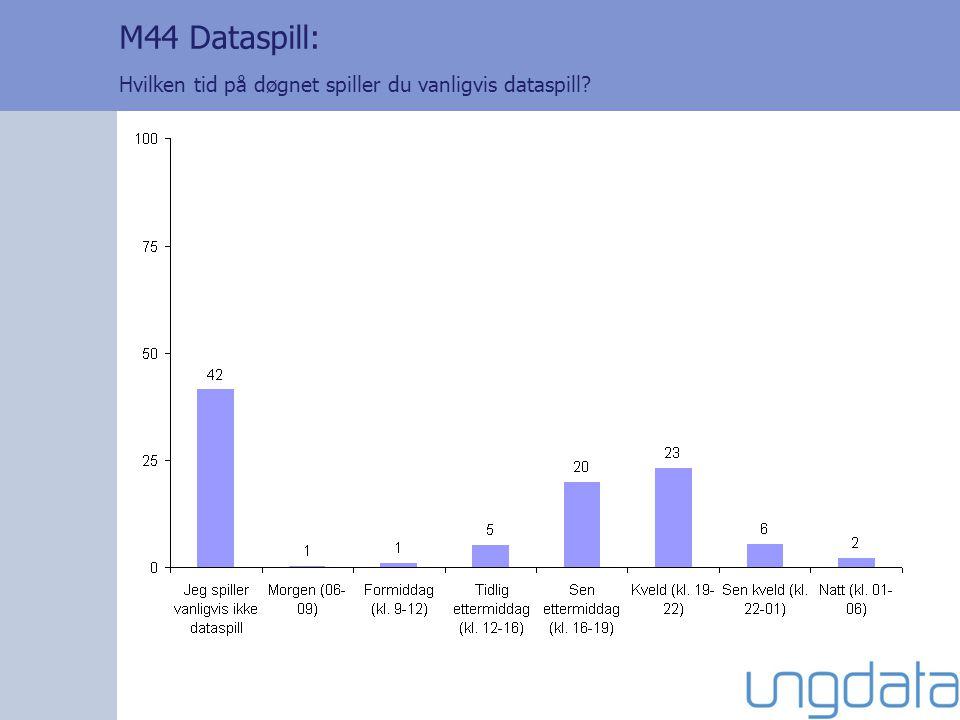 M44 Dataspill: Hvilken tid på døgnet spiller du vanligvis dataspill?