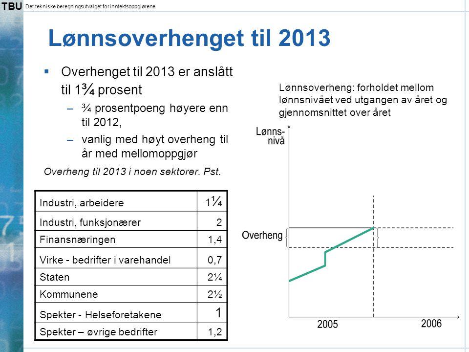 TBU Det tekniske beregningsutvalget for inntektsoppgjørene Lønnsoverhenget til 2013  Overhenget til 2013 er anslått til 1 ¾ prosent –¾ prosentpoeng h
