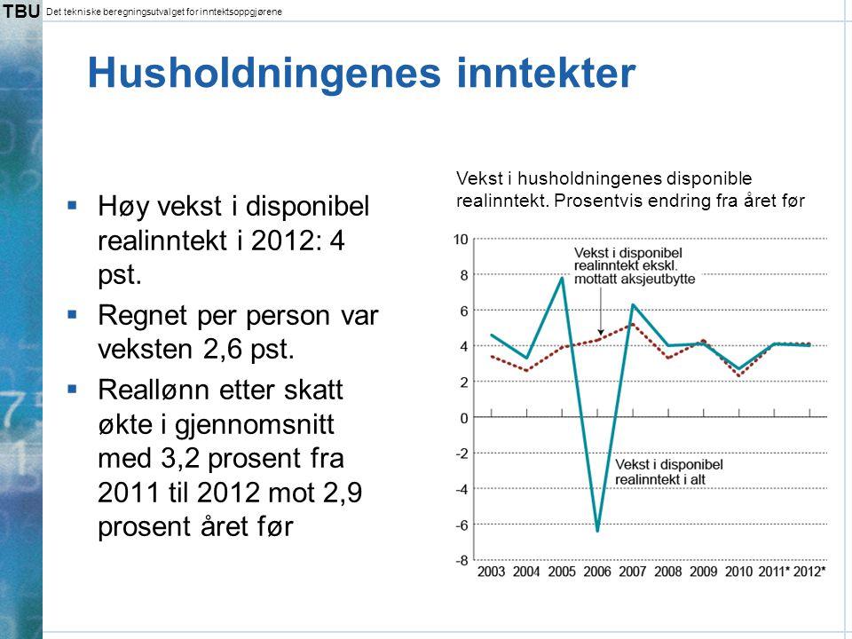 TBU Det tekniske beregningsutvalget for inntektsoppgjørene Husholdningenes inntekter  Høy vekst i disponibel realinntekt i 2012: 4 pst.  Regnet per
