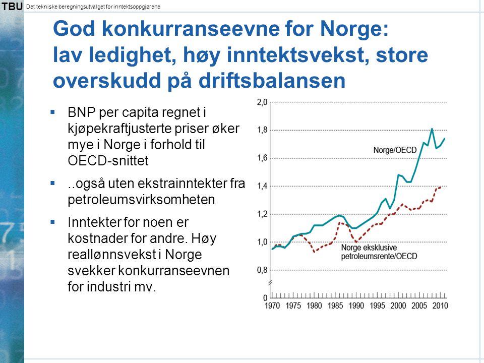 TBU Det tekniske beregningsutvalget for inntektsoppgjørene God konkurranseevne for Norge: lav ledighet, høy inntektsvekst, store overskudd på driftsba