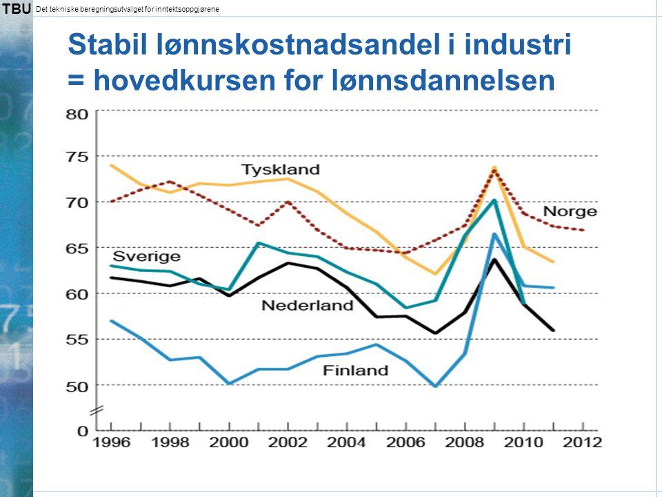 TBU Det tekniske beregningsutvalget for inntektsoppgjørene Industriens konkurranseevne – høyere relative timelønnskostnader  Stabil lønnskostnadsandel er ingen garanti for at den kostnadsmessige konkur- ranseevnen er uendret  Den kostnadsmessige konkurranseevnen har svekket seg over tid  Norske lønninger øker mer enn hos handelspartnerne  Krona har også styrket seg  Altså har priser på norske industrivarer steget relativt til konkurrentlandenes Relative timelønnskostnader i industrien.