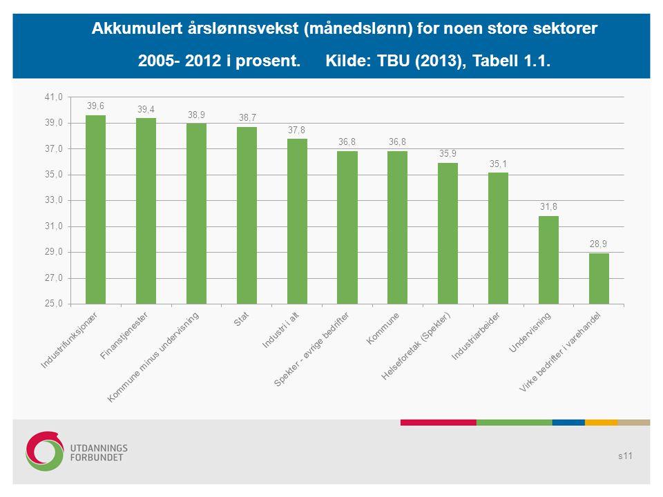 Akkumulert årslønnsvekst (månedslønn) for noen store sektorer 2005- 2012 i prosent. Kilde: TBU (2013), Tabell 1.1. s11