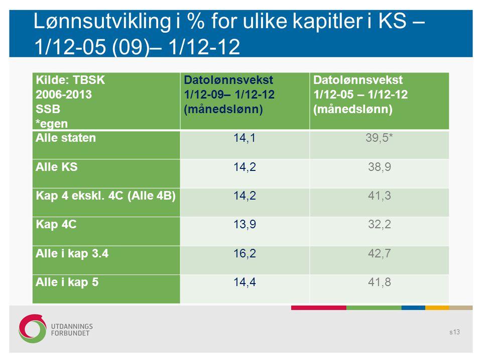 Lønnsutvikling i % for ulike kapitler i KS – 1/12-05 (09)– 1/12-12 Kilde: TBSK 2006-2013 SSB *egen Datolønnsvekst 1/12-09– 1/12-12 (månedslønn) Datolø