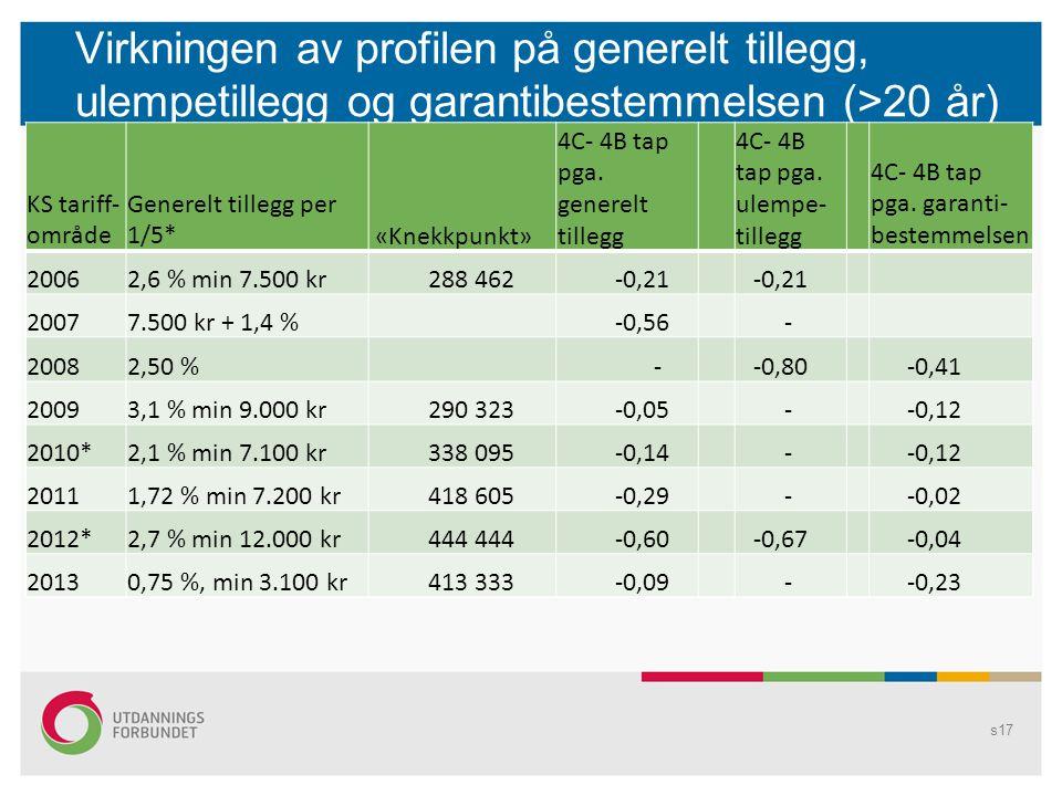 Virkningen av profilen på generelt tillegg, ulempetillegg og garantibestemmelsen (>20 år) s17 KS tariff- område Generelt tillegg per 1/5* «Knekkpunkt»