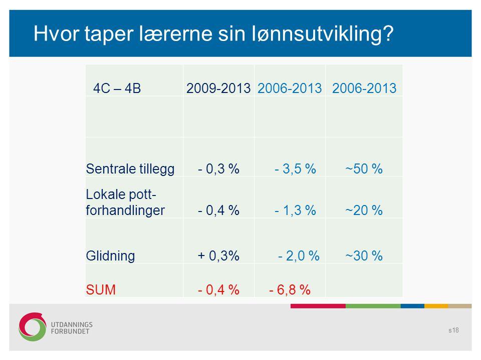 Hvor taper lærerne sin lønnsutvikling? s18 4C – 4B2009-20132006-2013 Sentrale tillegg- 0,3 % - 3,5 %~50 % Lokale pott- forhandlinger- 0,4 % - 1,3 %~20