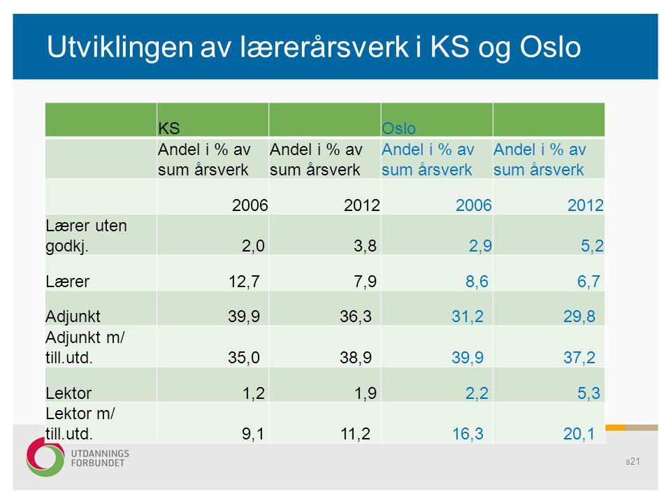 Utviklingen av lærerårsverk i KS og Oslo s21 KSOslo Andel i % av sum årsverk 2006201220062012 Lærer uten godkj. 2,0 3,82,95,2 Lærer 12,7 7,9 8,6 6,7 A