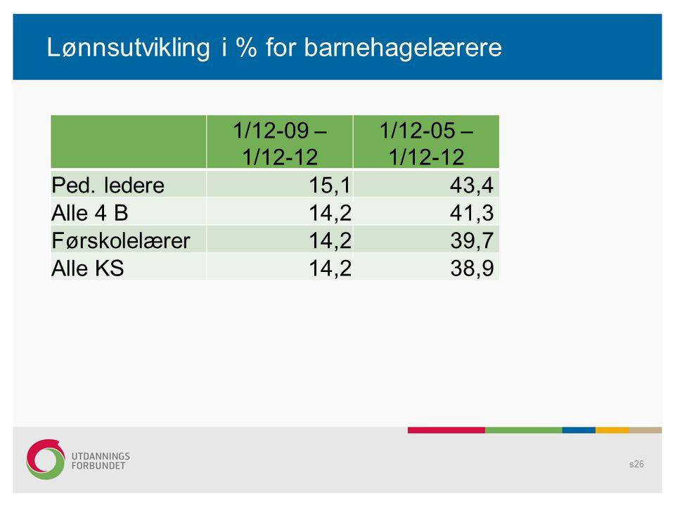 Lønnsutvikling i % for barnehagelærere s26 1/12-09 – 1/12-12 1/12-05 – 1/12-12 Ped. ledere 15,1 43,4 Alle 4 B 14,2 41,3 Førskolelærer 14,2 39,7 Alle K