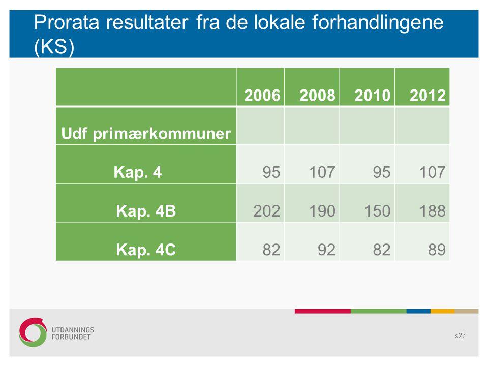Prorata resultater fra de lokale forhandlingene (KS) s27 2006200820102012 Udf primærkommuner Kap. 49510795107 Kap. 4B202190150188 Kap. 4C82928289