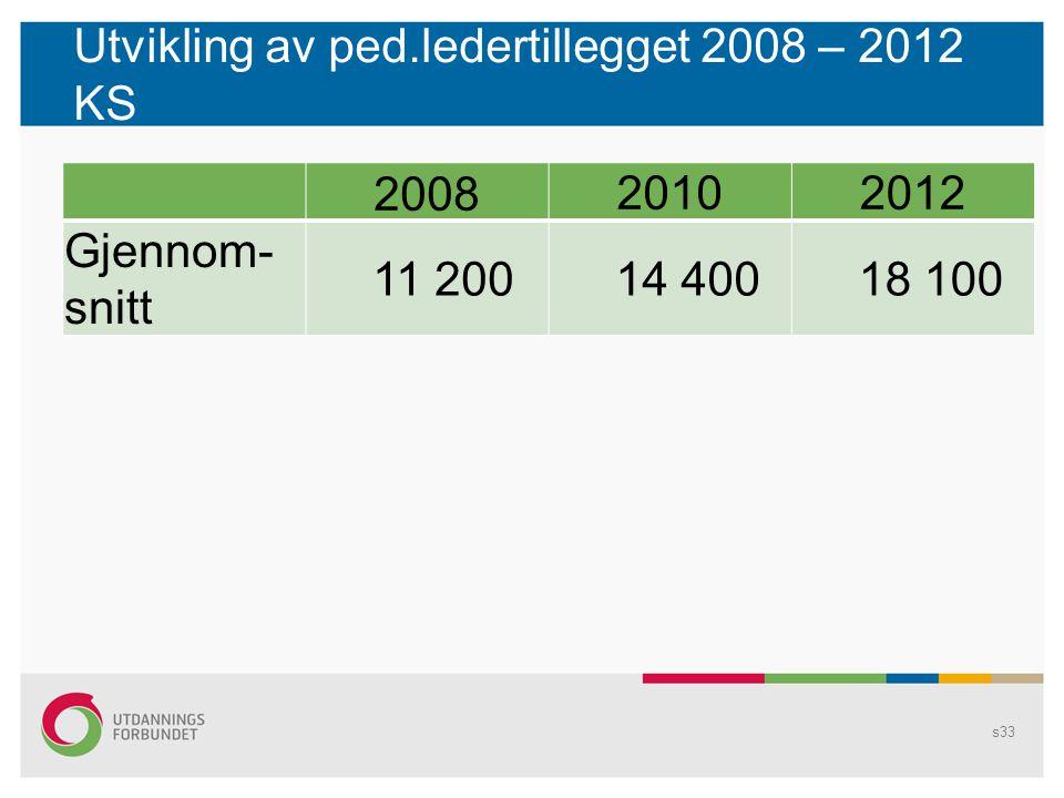 Utvikling av ped.ledertillegget 2008 – 2012 KS s33 2008 20102012 Gjennom- snitt 11 200 14 400 18 100