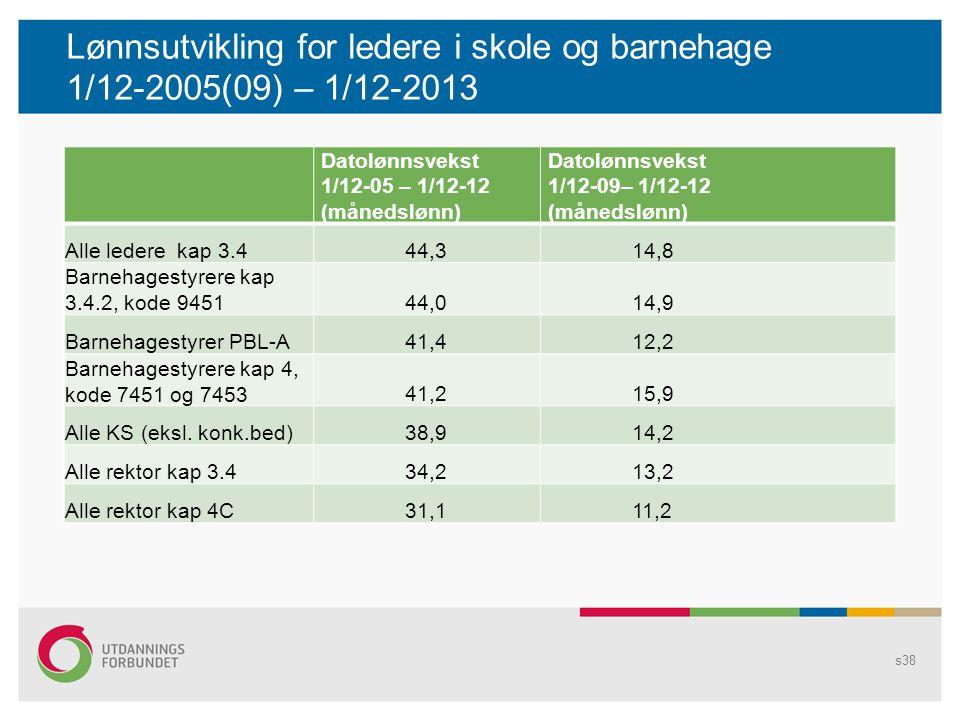 Lønnsutvikling for ledere i skole og barnehage 1/12-2005(09) – 1/12-2013 s38 Datolønnsvekst 1/12-05 – 1/12-12 (månedslønn) Datolønnsvekst 1/12-09– 1/1