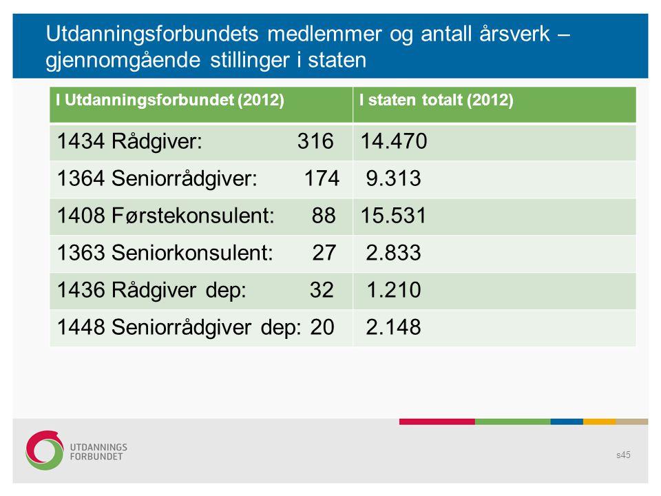Utdanningsforbundets medlemmer og antall årsverk – gjennomgående stillinger i staten s45 I Utdanningsforbundet (2012)I staten totalt (2012) 1434 Rådgi