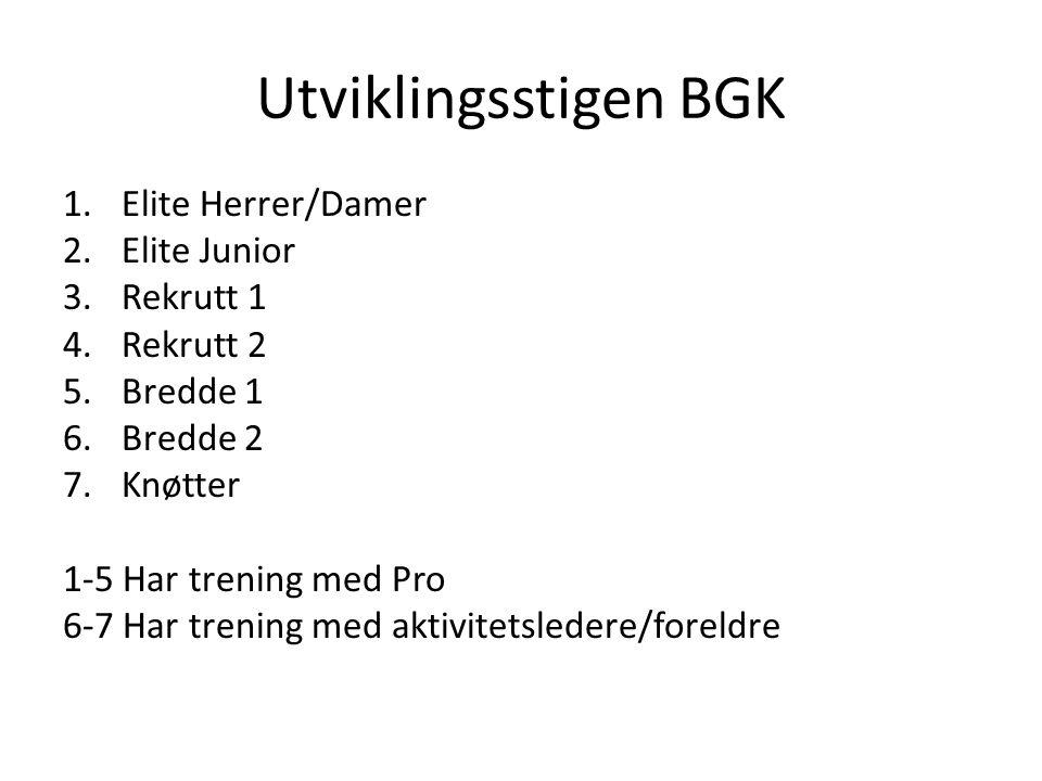 Utviklingsstigen BGK 1.Elite Herrer/Damer 2.Elite Junior 3.Rekrutt 1 4.Rekrutt 2 5.Bredde 1 6.Bredde 2 7.Knøtter 1-5 Har trening med Pro 6-7 Har trening med aktivitetsledere/foreldre