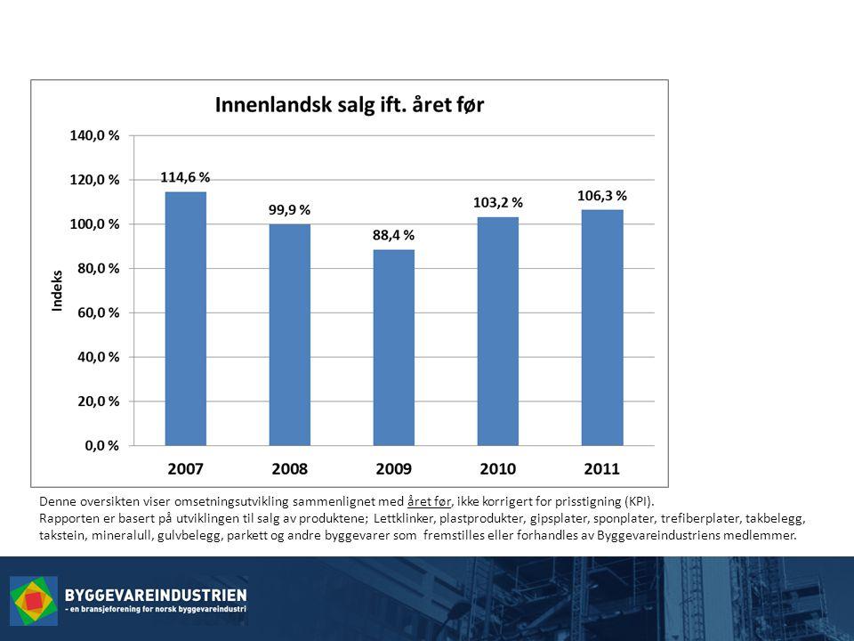 Denne oversikten viser omsetningsutvikling sammenlignet med året før, ikke korrigert for prisstigning (KPI).
