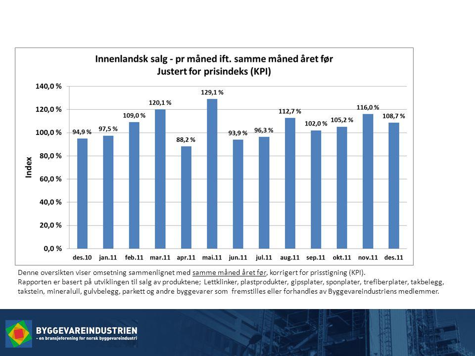 Denne oversikten viser omsetning sammenlignet med samme måned året før, korrigert for prisstigning (KPI).