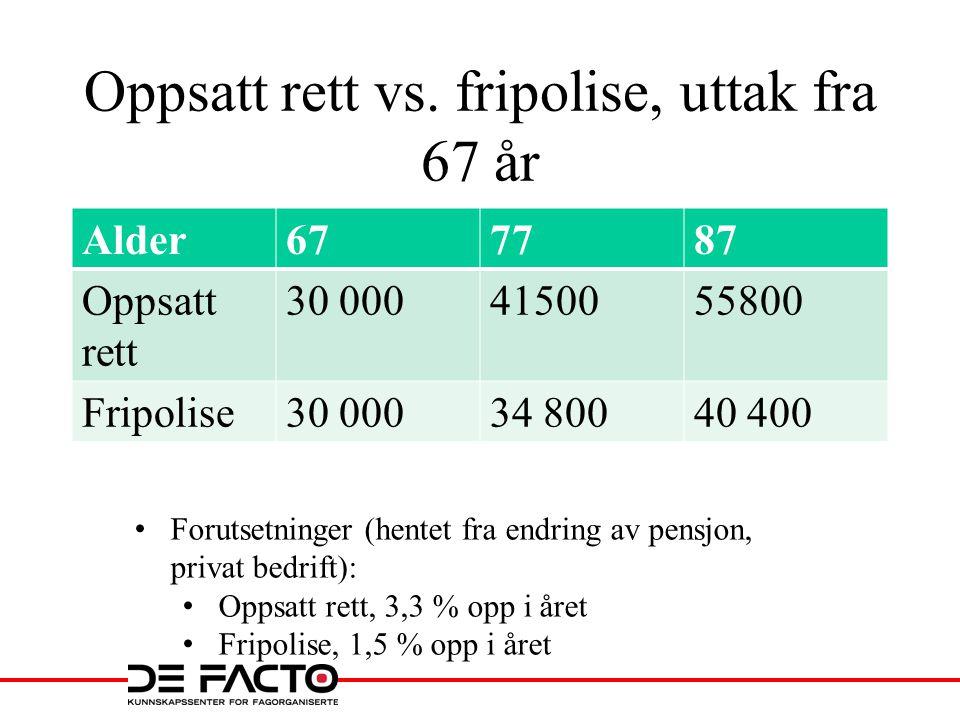 Oppsatt rett vs. fripolise, uttak fra 67 år Alder677787 Oppsatt rett 30 0004150055800 Fripolise30 00034 80040 400 • Forutsetninger (hentet fra endring
