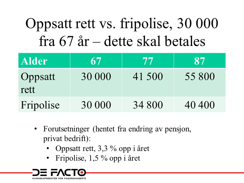 Oppsatt rett vs. fripolise, 30 000 fra 67 år – dette skal betales Alder677787 Oppsatt rett 30 00041 50055 800 Fripolise30 00034 80040 400 • Forutsetni
