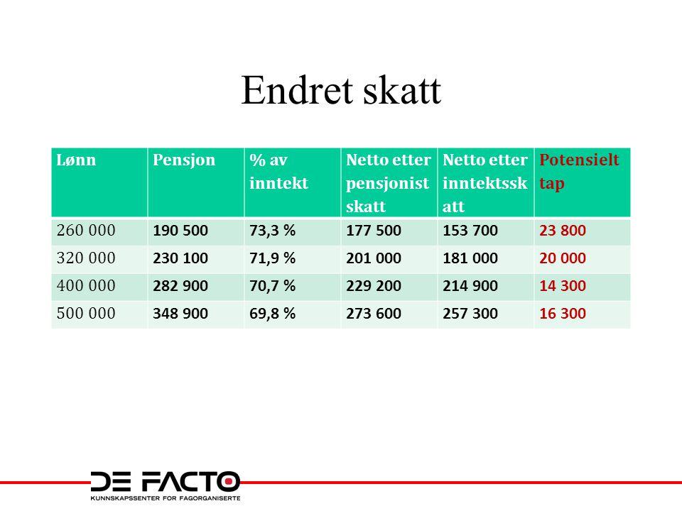 Endret skatt LønnPensjon % av inntekt Netto etter pensjonist skatt Netto etter inntektssk att Potensielt tap 260 000 190 50073,3 %177 500153 70023 800