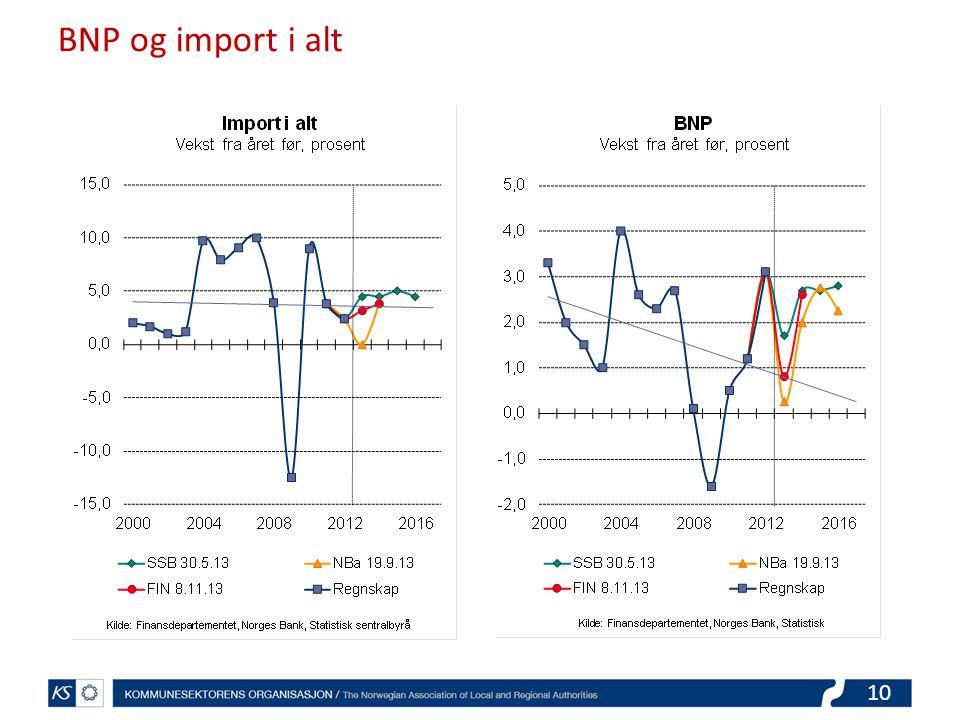 10 BNP og import i alt