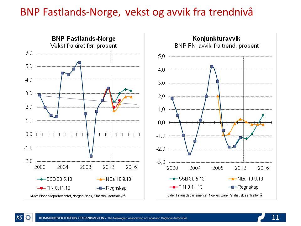 11 BNP Fastlands-Norge, vekst og avvik fra trendnivå