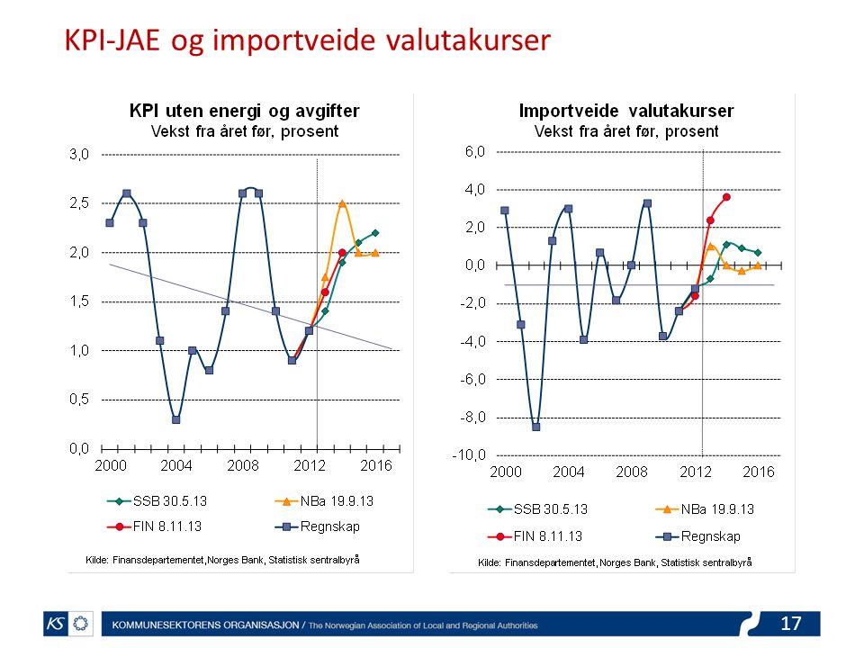 17 KPI-JAE og importveide valutakurser