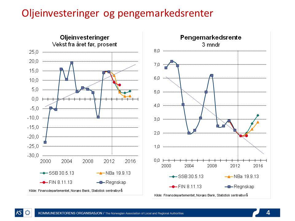 4 Oljeinvesteringer og pengemarkedsrenter