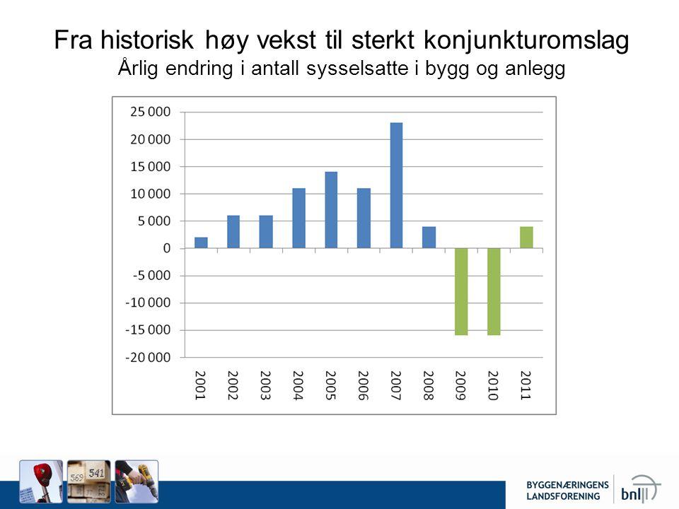Fra historisk høy vekst til sterkt konjunkturomslag Årlig endring i antall sysselsatte i bygg og anlegg Beregnet ut fra 25 894 i gangsatte boliger i 2008.