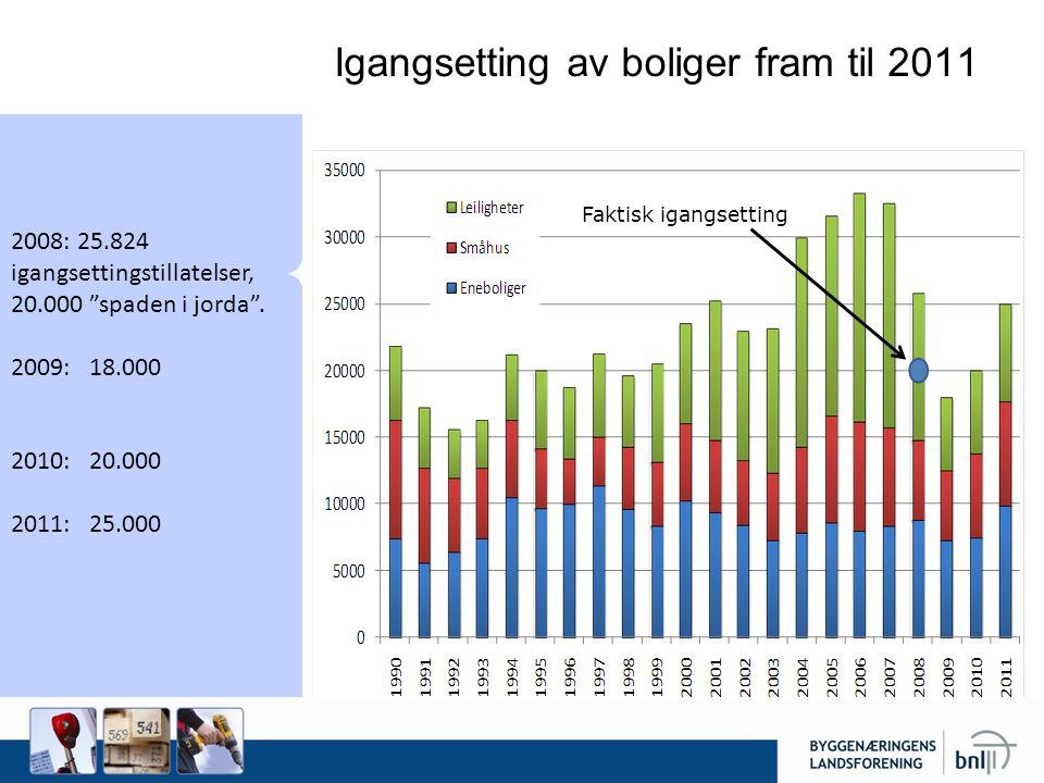 Igangsetting av boliger fram til 2011 2008: 25.824 igangsettingstillatelser, 20.000 spaden i jorda .
