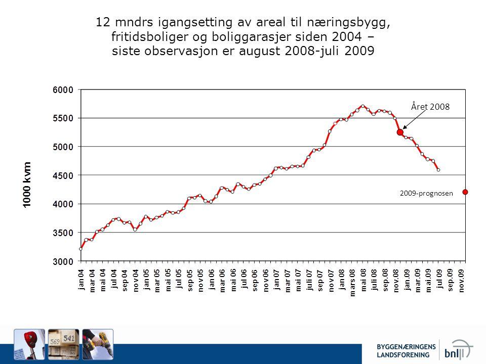 12 mndrs igangsetting av areal til næringsbygg, fritidsboliger og boliggarasjer siden 2004 – siste observasjon er august 2008-juli 2009 Året 2008 2009-prognosen