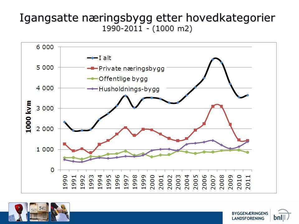 Igangsatte næringsbygg etter hovedkategorier 1990-2011 - (1000 m2)