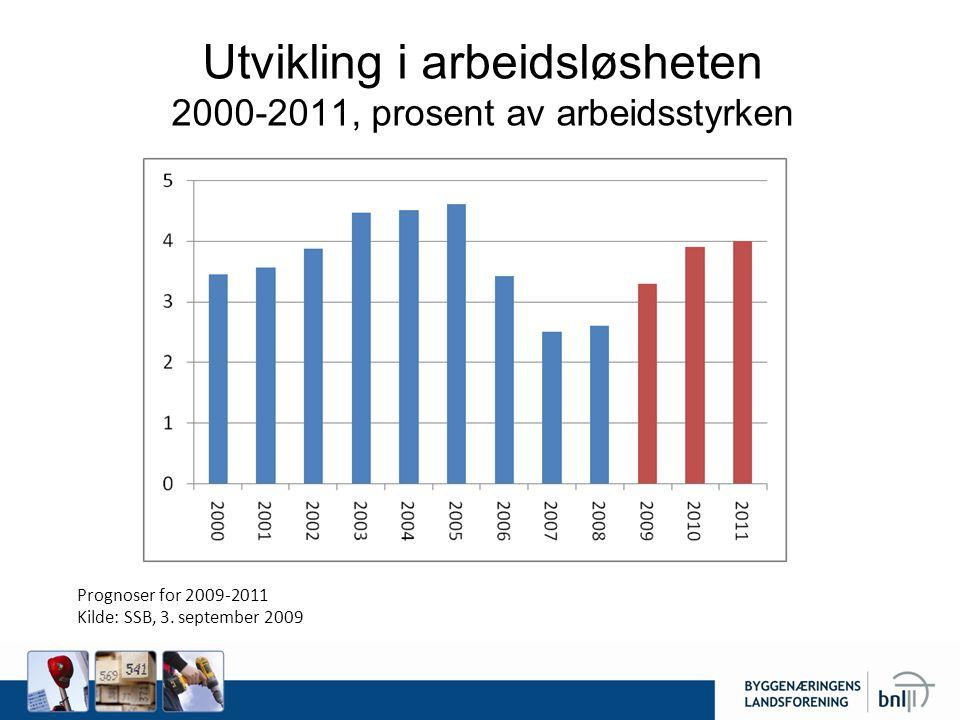Utvikling i arbeidsløsheten 2000-2011, prosent av arbeidsstyrken Prognoser for 2009-2011 Kilde: SSB, 3.