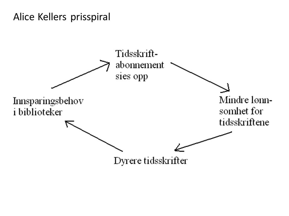 Alice Kellers prisspiral
