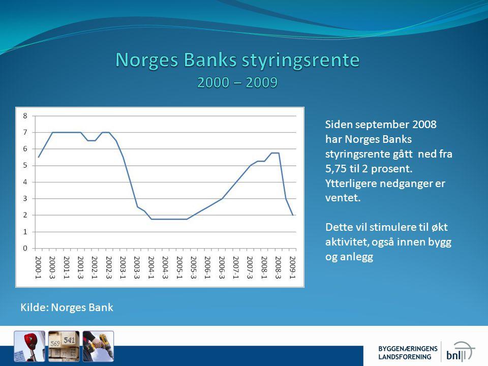 Siden september 2008 har Norges Banks styringsrente gått ned fra 5,75 til 2 prosent.