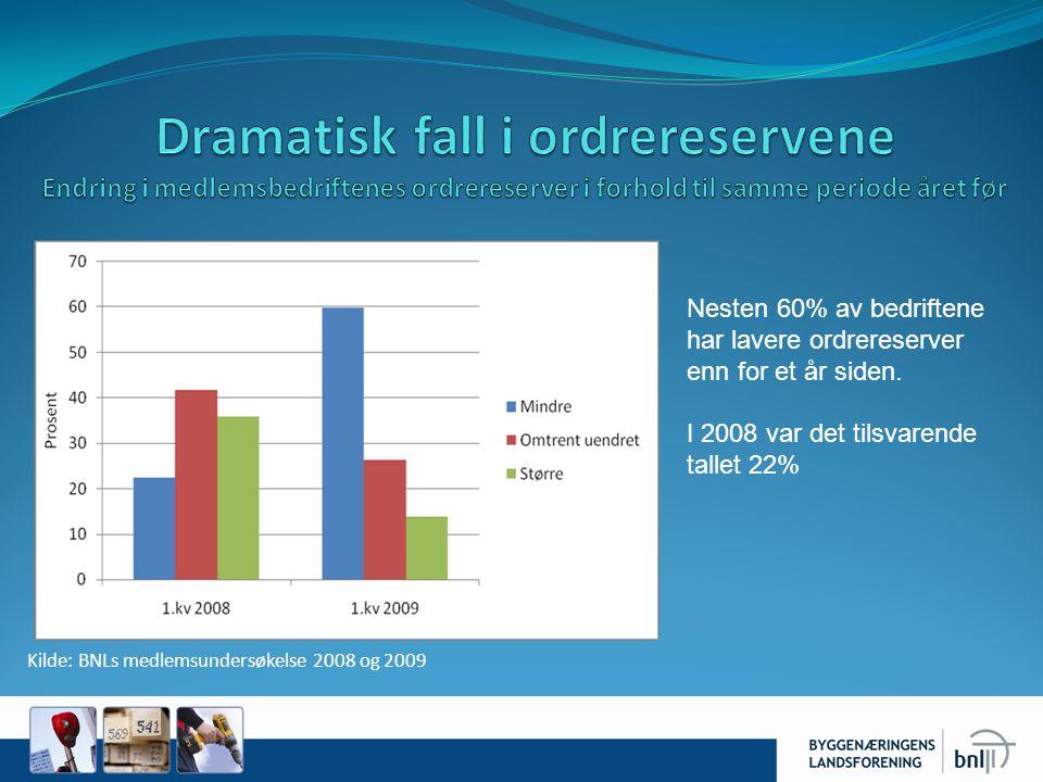 Nesten 60% av bedriftene har lavere ordrereserver enn for et år siden. I 2008 var det tilsvarende tallet 22% Kilde: BNLs medlemsundersøkelse 2008 og 2