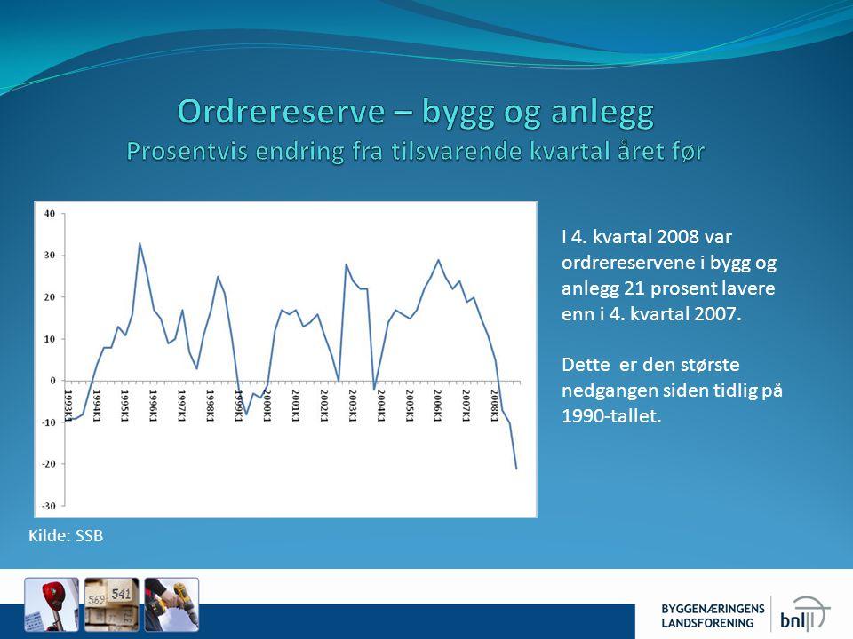 Kilde: SSB I 4. kvartal 2008 var ordrereservene i bygg og anlegg 21 prosent lavere enn i 4. kvartal 2007. Dette er den største nedgangen siden tidlig
