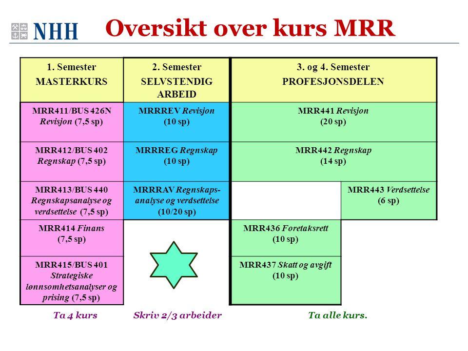 Ta 4 kurs Skriv 2/3 arbeider Oversikt over kurs MRR 1. Semester MASTERKURS 2. Semester SELVSTENDIG ARBEID 3. og 4. Semester PROFESJONSDELEN MRR411/BUS