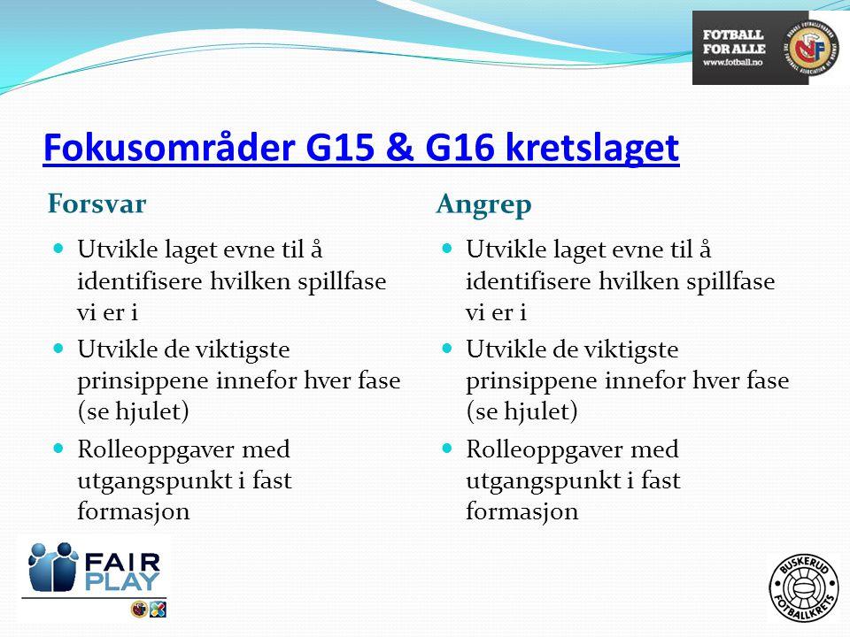 Fokusområder G15 & G16 kretslaget Forsvar Angrep  Utvikle laget evne til å identifisere hvilken spillfase vi er i  Utvikle de viktigste prinsippene