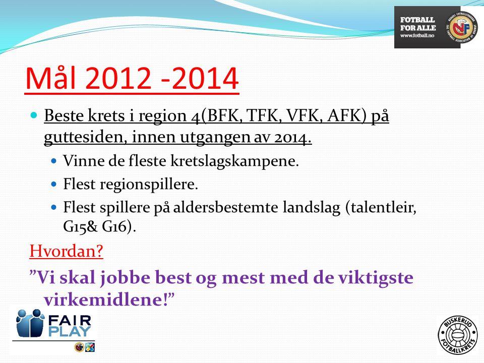 Mål 2012 -2014  Beste krets i region 4(BFK, TFK, VFK, AFK) på guttesiden, innen utgangen av 2014.  Vinne de fleste kretslagskampene.  Flest regions
