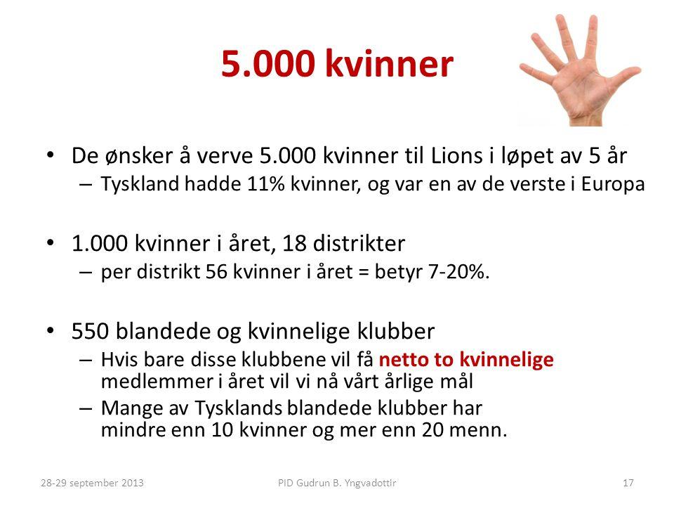5.000 kvinner • De ønsker å verve 5.000 kvinner til Lions i løpet av 5 år – Tyskland hadde 11% kvinner, og var en av de verste i Europa • 1.000 kvinner i året, 18 distrikter – per distrikt 56 kvinner i året = betyr 7-20%.